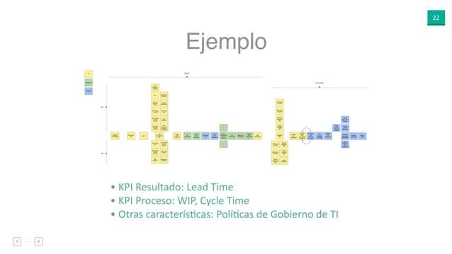 22 Ejemplo • KPI Resultado: Lead Time • KPI Proceso: WIP, Cycle Time • Otras caracterísEcas: PolíEcas de Gobierno de TI