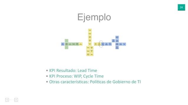 24 Ejemplo • KPI Resultado: Lead Time • KPI Proceso: WIP, Cycle Time • Otras caracterísEcas: PolíEcas de Gobierno de TI