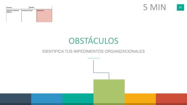 25 OBSTÁCULOS IDENTIFICA TUS IMPEDIMENTOS ORGANIZACIONALES 5 MIN