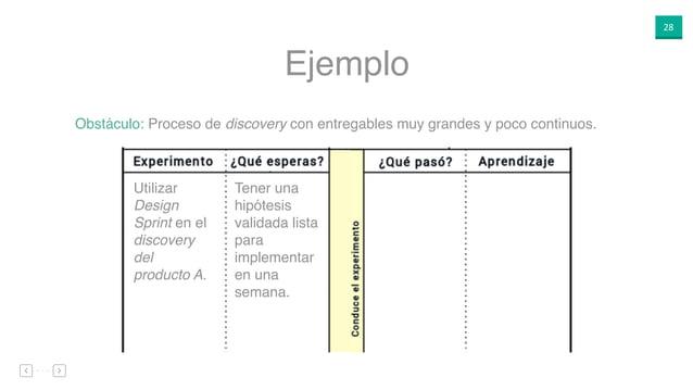 28 Ejemplo Utilizar Design Sprint en el discovery del producto A. Tener una hipótesis validada lista para implementar en u...