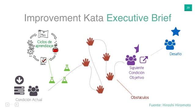 """29 Improvement Kata Executive Brief ○ """"$ Condición Actual ⋆ """" % Desafío ⋆ """" Siguiente Condición Objetivo Obstáculos Ciclos..."""