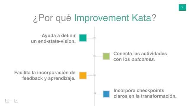 5 Conecta las actividades con los outcomes. Facilita la incorporación de feedback y aprendizaje. Incorpora checkpoints cla...