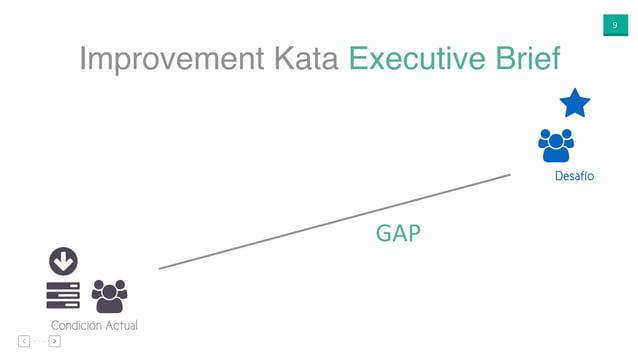 """9 Improvement Kata Executive Brief ○ """"$ Condición Actual ⋆ """" Desafío GAP"""