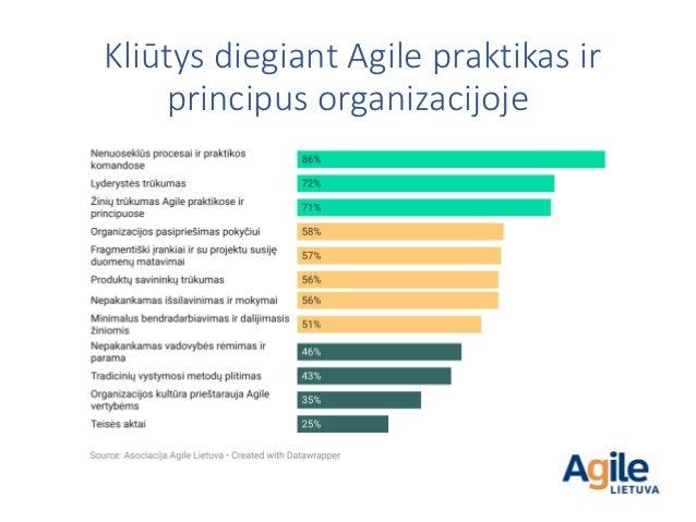 Kliūtys diegiant Agile praktikas ir principus organizacijoje