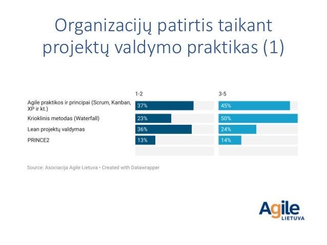 Organizacijų patirtis taikant projektų valdymo praktikas (1)