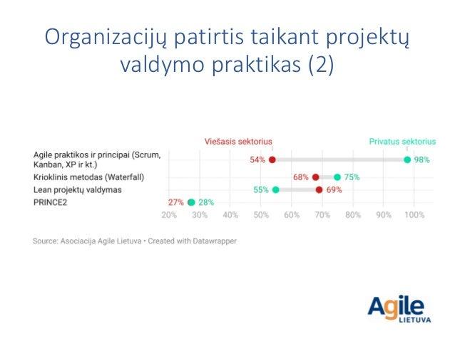 Organizacijų patirtis taikant projektų valdymo praktikas (2)
