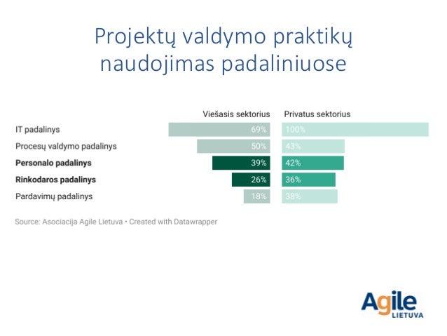 Projektų valdymo praktikų naudojimas padaliniuose