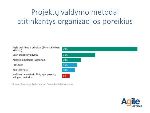 Projektų valdymo metodai atitinkantys organizacijos poreikius