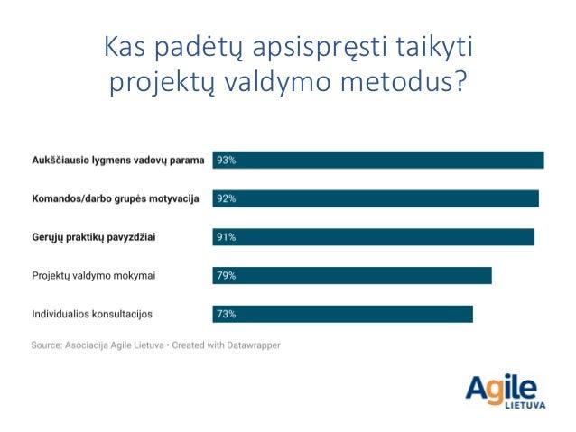 Kas padėtų apsispręsti taikyti projektų valdymo metodus?