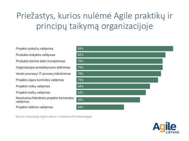 Priežastys, kurios nulėmė Agile praktikų ir principų taikymą organizacijoje