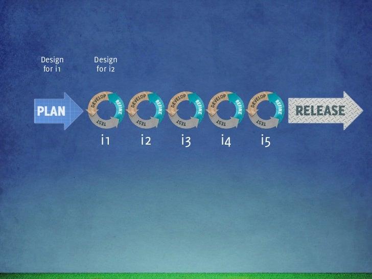 Design    Design    Design    Design    Design for i1    for i2    for i3    for i4    for i5           i1        i2      ...