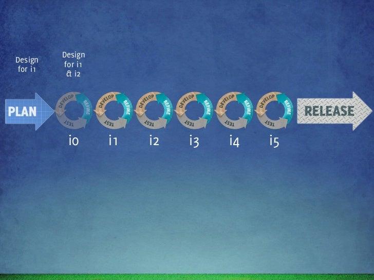 Design    Design    Design    DesignDesign           for i1    for i2    for i3    for i4 for i1            & i2      & i3...