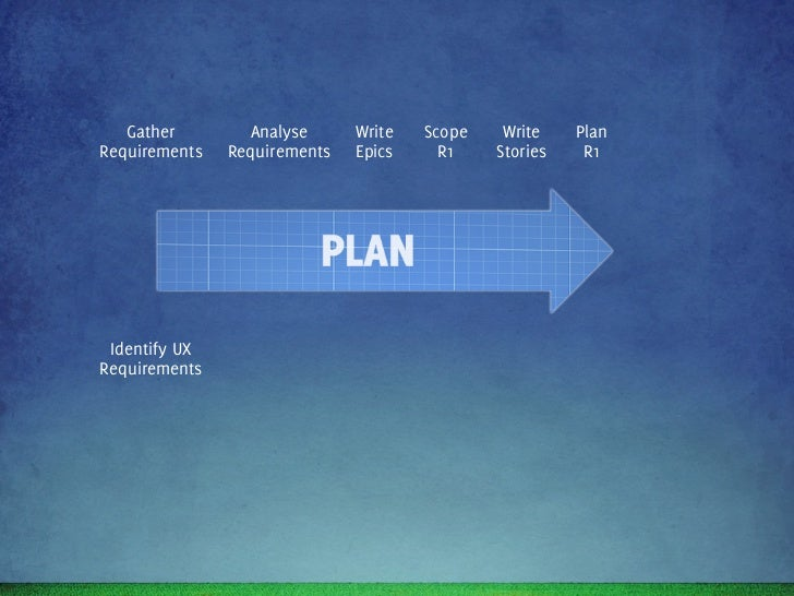 Gather        Analyse       Write   Scope       Write    PlanRequirements   Requirements    Epics     R1       Stories    ...