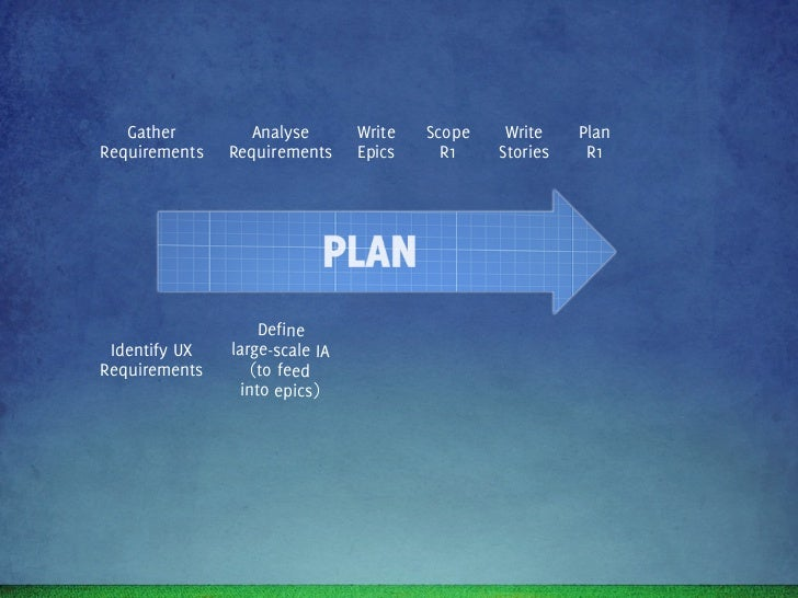 Gather        Analyse      Write   Scope     Write     PlanRequirements   Requirements   Epics     R1     Stories     R1  ...