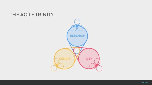 #OOUX THE AGILE TRINITY RESEARCH DESIGN DEV