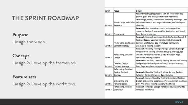 #OOUX THE SPRINT ROADMAP Purpose Design the vision. Concept Design & Develop the framework. Feature sets Design & Develop ...