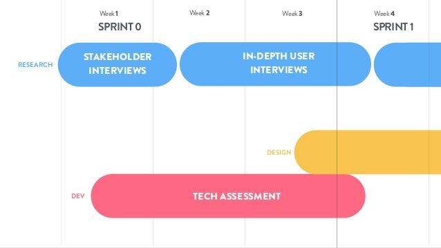 #OOUX STAKEHOLDER INTERVIEWS IN-DEPTH USER INTERVIEWS TECH ASSESSMENT COMP SPRINT0 Week3 Week4Week1 Week2 SPRINT1 RESEARCH...