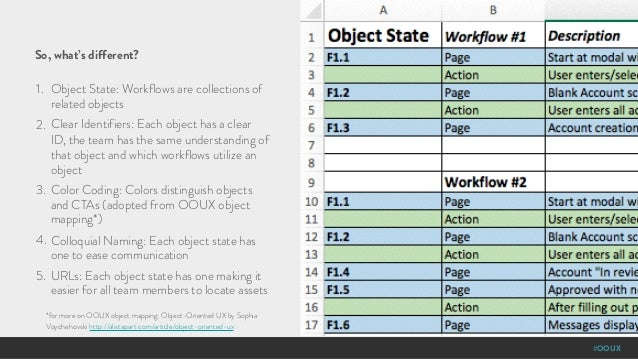 #OOUX So, what's different? 1. Object State: Workflows are collections of related objects 2. Clear Identifiers: Each objec...
