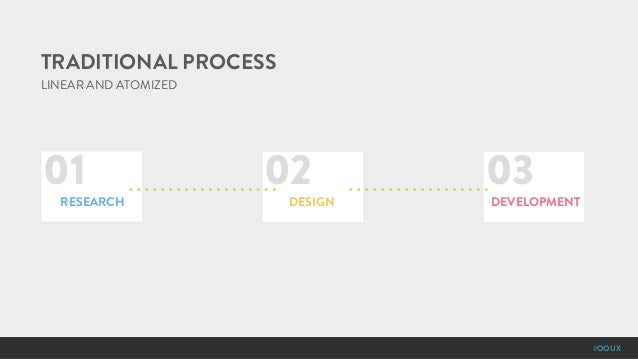 #OOUX LINEAR AND ATOMIZED TRADITIONAL PROCESS 01 02 03 RESEARCH DESIGN DEVELOPMENT