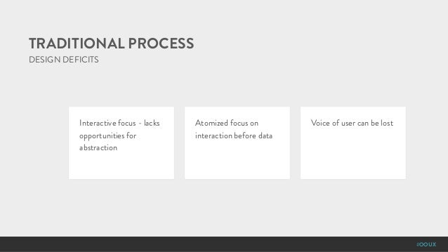 #OOUX DESIGN DEFICITS TRADITIONAL PROCESS Interactive focus - lacks opportunities for abstraction Atomized focus on intera...