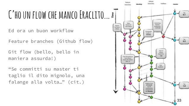 C'hounflowchemancoEraclito... Ed ora un buon workflow Feature branches (Github flow) Git flow (bello, bello in maniera ass...
