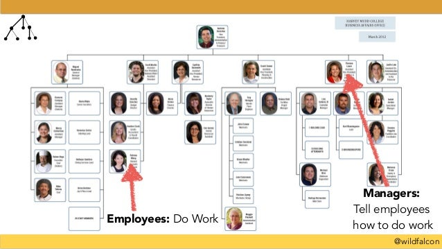 @wildfalcon Employees: Do Work Managers: Tell employees how to do work