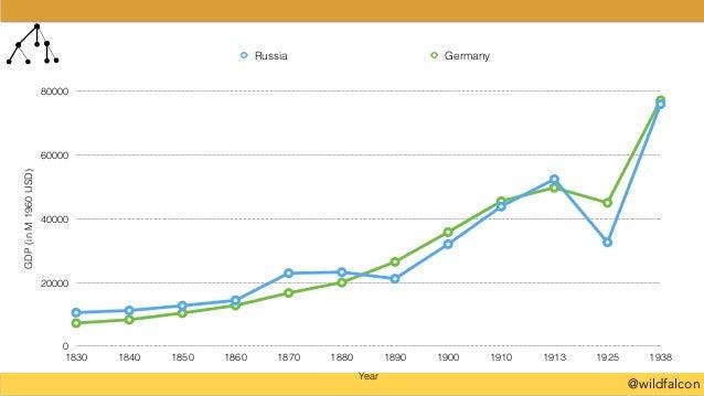 @wildfalcon GDP(inM1960USD) 0 20000 40000 60000 80000 Year 1830 1840 1850 1860 1870 1880 1890 1900 1910 1913 1925 1938 Rus...
