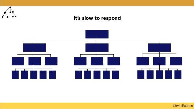 @wildfalcon It's slow to respond