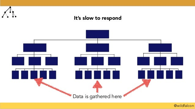 @wildfalcon Data is gathered here It's slow to respond