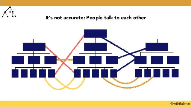 @wildfalcon It's not accurate: People talk to each other