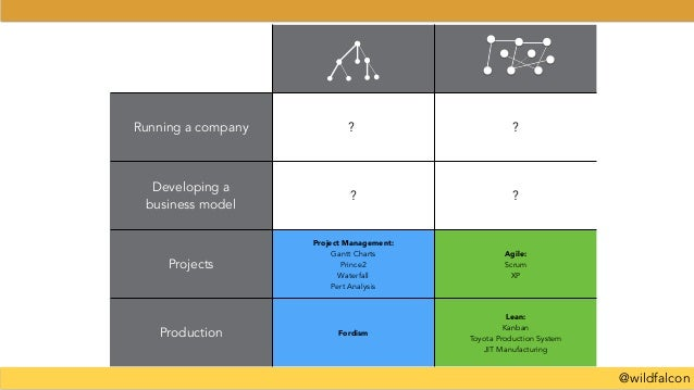 @wildfalcon Running a company ? ? Developing a business model ? ? Projects Project Management: Gantt Charts Prince2 Waterf...