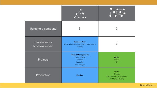@wildfalcon Running a company ? ? Developing a business model Business Plan: Write a business plan then implement it exact...