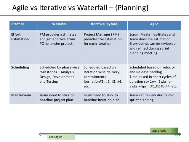 Difference between v model and waterfall in sdlc best for Agile vs traditional methodologies