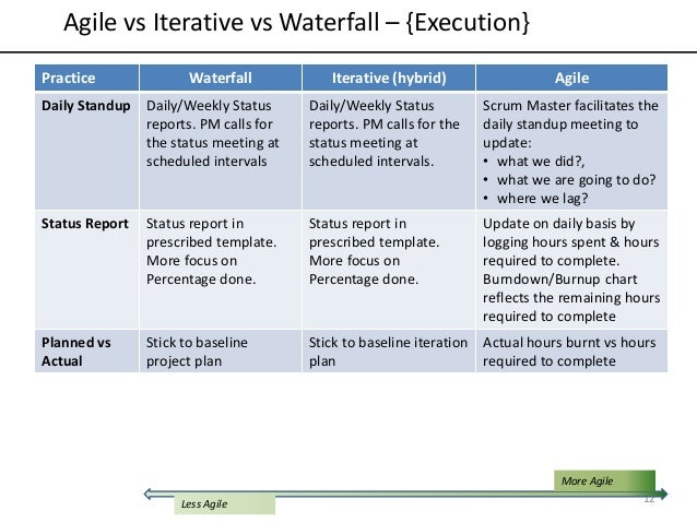 Agile vs Iterative vs Waterfall models