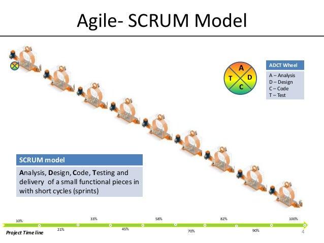 Agile vs Iterative vs Waterfall models