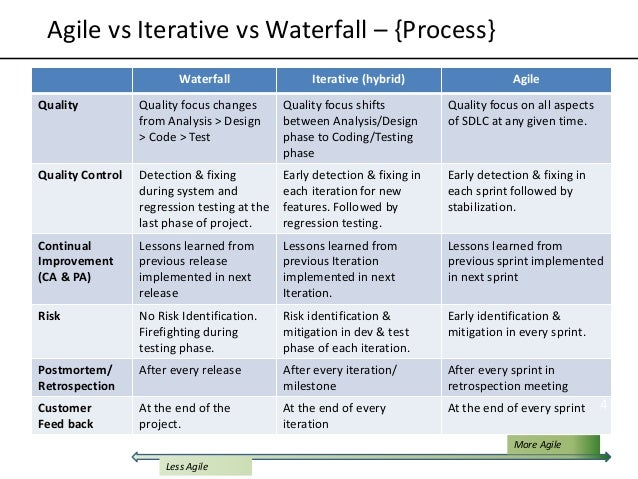 agile vs waterfall Database and warehouse technology agile scrum agile development agile vs waterfall our approach our service includes a comprehensive consult to help identify gaps and opportunities, a comprehensive report that includes a project plan with timelines and milestones, a cost analysis, and a schedule.