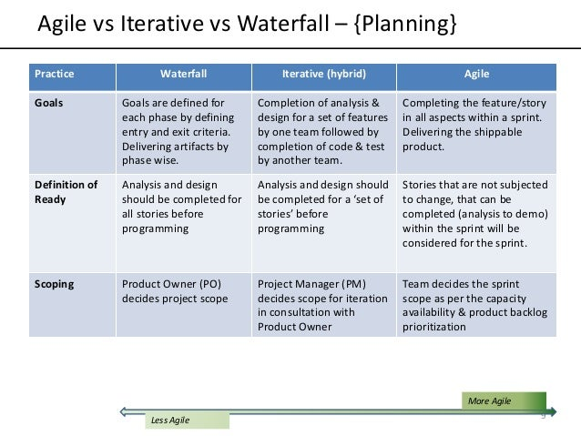Agile vs iterative vs waterfall models for What is waterfall methodology