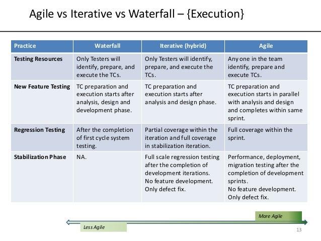 Agile vs iterative vs waterfall