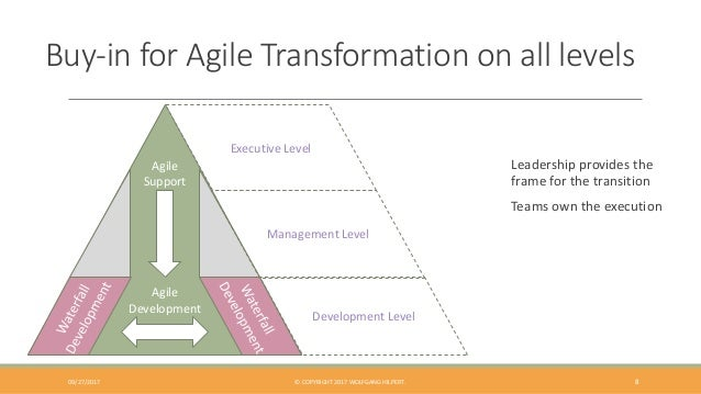 Buy-in for Agile Transformation on all levels Leadership provides the frame for the transition Teams own the execution Agi...