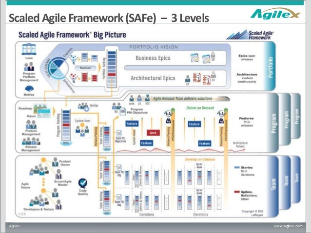 Comparing Scaled Agile Framework (SAFe) and Disciplined Agile Deliver…