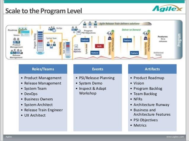 Agile Dc 2013 Comparing Scaled Agile Framework Safe