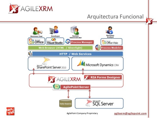 AgilePoint Company Proprietary agilexrm@agilepoint.com Arquitectura Funcional