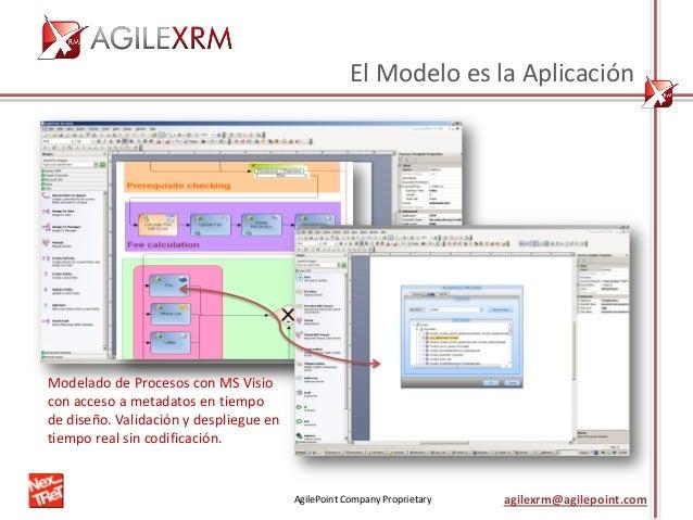 AgilePoint Company Proprietary agilexrm@agilepoint.com El Modelo es la Aplicación Modelado de Procesos con MS Visio con ac...