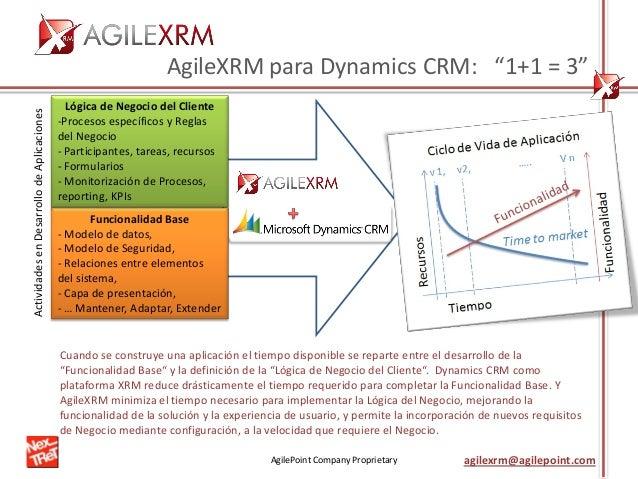 AgilePoint Company Proprietary agilexrm@agilepoint.com Cuando se construye una aplicación el tiempo disponible se reparte ...