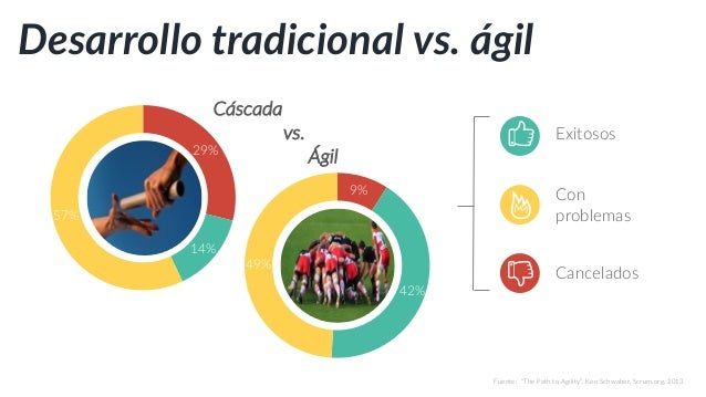 The Third Wave of Agile http://www.solutionsiq.com/the-third-wave-of-agile/ Agilidad en Escala – Nueva Ola