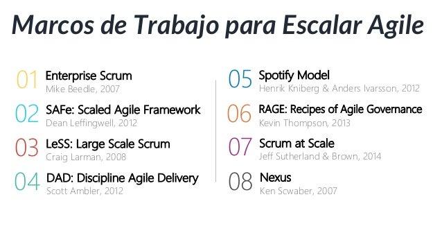 Valores Lean y Ágiles La Casa Lean Individuos e interacciones sobre procesos y herramientas Software funcionando sobre doc...