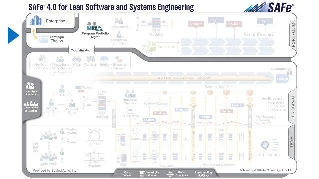 System Team Incremento de Sistema System Team