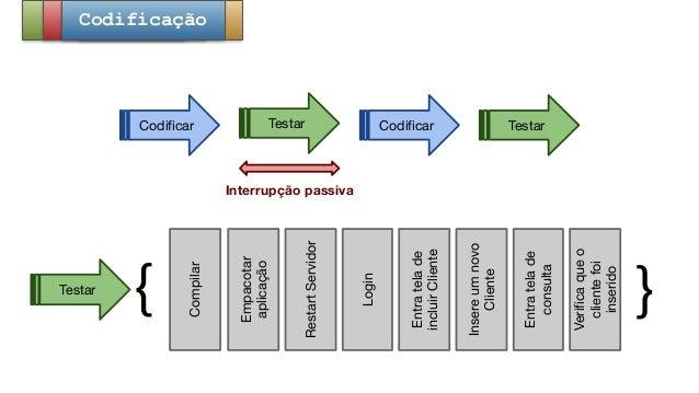 Codificar Testar Codificar Testar Interrupção passiva { }RestartServidor Testar Login Entratelade incluirCliente Insereumn...