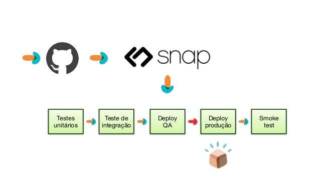 Testes unitários Teste de integração Deploy QA Deploy produção Smoke test Testes unitários Teste de integração Deploy  QA ...