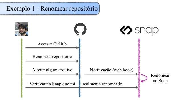 Exemplo 1 - Renomear repositório Acessar GitHub Renomear repositório Alterar algum arquivo Notificação (web hook) Renomear...